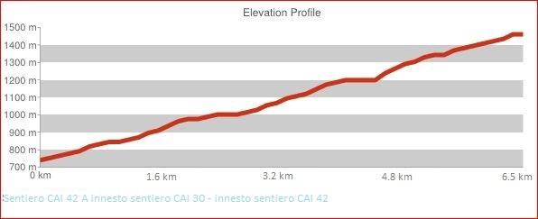 Altimetria Sentiero CAI 42 A Innesto sentiero CAI 30 - Innesto sentiero CAI 42
