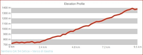 Altimetria Sentiero CAI 54 Cetica - Varco di Gastra