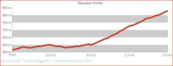 Altimetria Sentiero LBR Ribuio Raggiolo - innesto sentiero CAI 30 A
