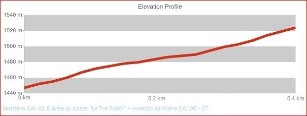 Altimetria Sentiero CAI 42 B Area di sosta Le Tre Fonti - innesto sentiero CAI 00 - CT