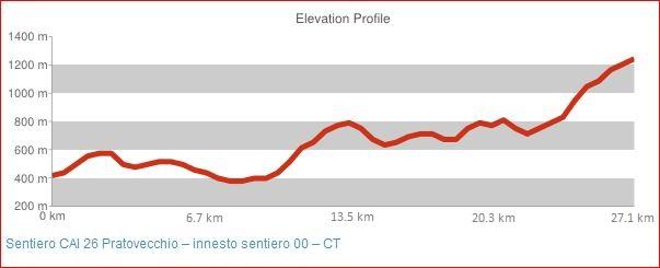 Sentiero CAI 26 Pratovecchio - innesto sentiero 00 - CT