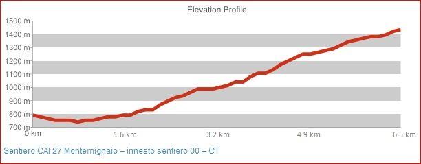 Sentiero CAI 27 Montemignaio - innesto sentiero 00 - CT