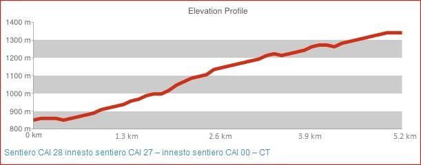 Sentiero CAI 28 innesto sentiero CAI 27 - innesto sentiero CAI 00 - CT