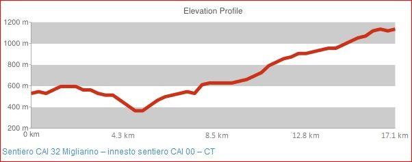 Sentiero CAI 32 Migliarino - innesto sentiero CAI 00 - CT