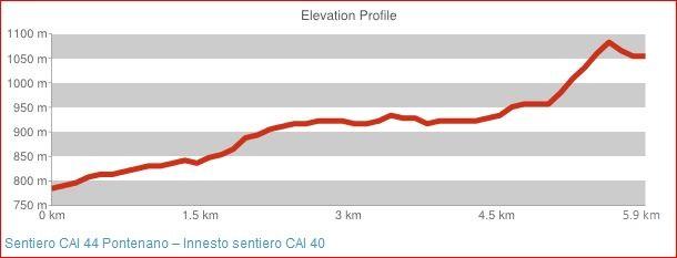Sentiero CAI 44 Pontenano - Innesto sentiero CAI 40