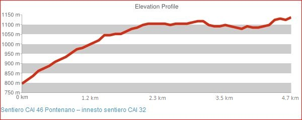 Sentiero CAI 46 Pontenano - innesto sentiero CAI 32