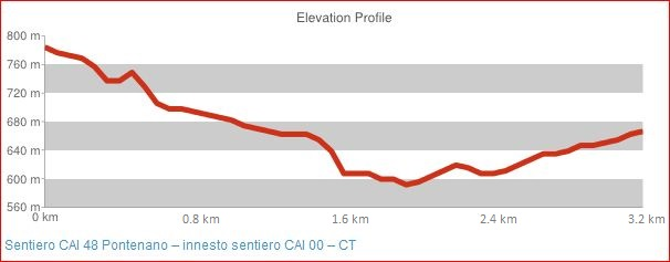 Sentiero CAI 48 Pontenano - innesto sentiero CAI 00 - CT