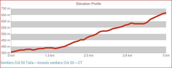 Sentiero CAI 50 Talla - innesto sentiero CAI 00 - CT